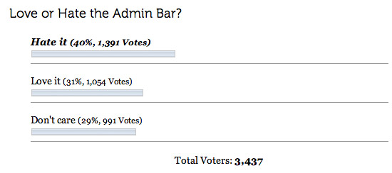 [ Poll results: Love or Hate the Admin Bar ]