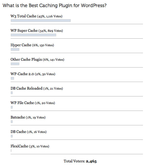 Poll results: Best Caching Plugin