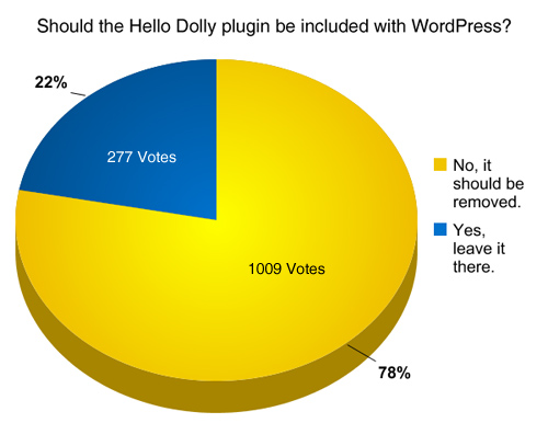 Hello Dolly poll results