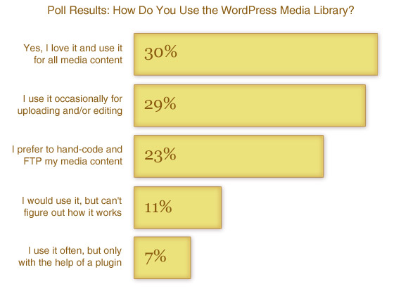 [ Poll Results: How Do You Use the WordPress Media Library? ]