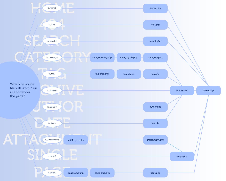 wordpress模板文件极简教程