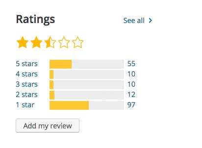 Gutenberg Ratings at WordPress.org