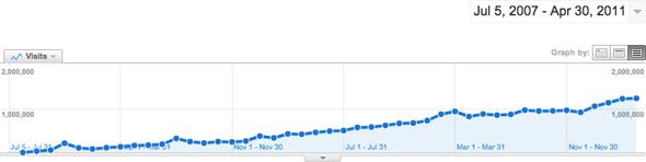 Screenshot Google Analytics for CSS-Tricks