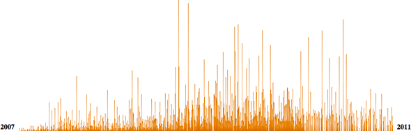 Comment Graph for CSS-Tricks