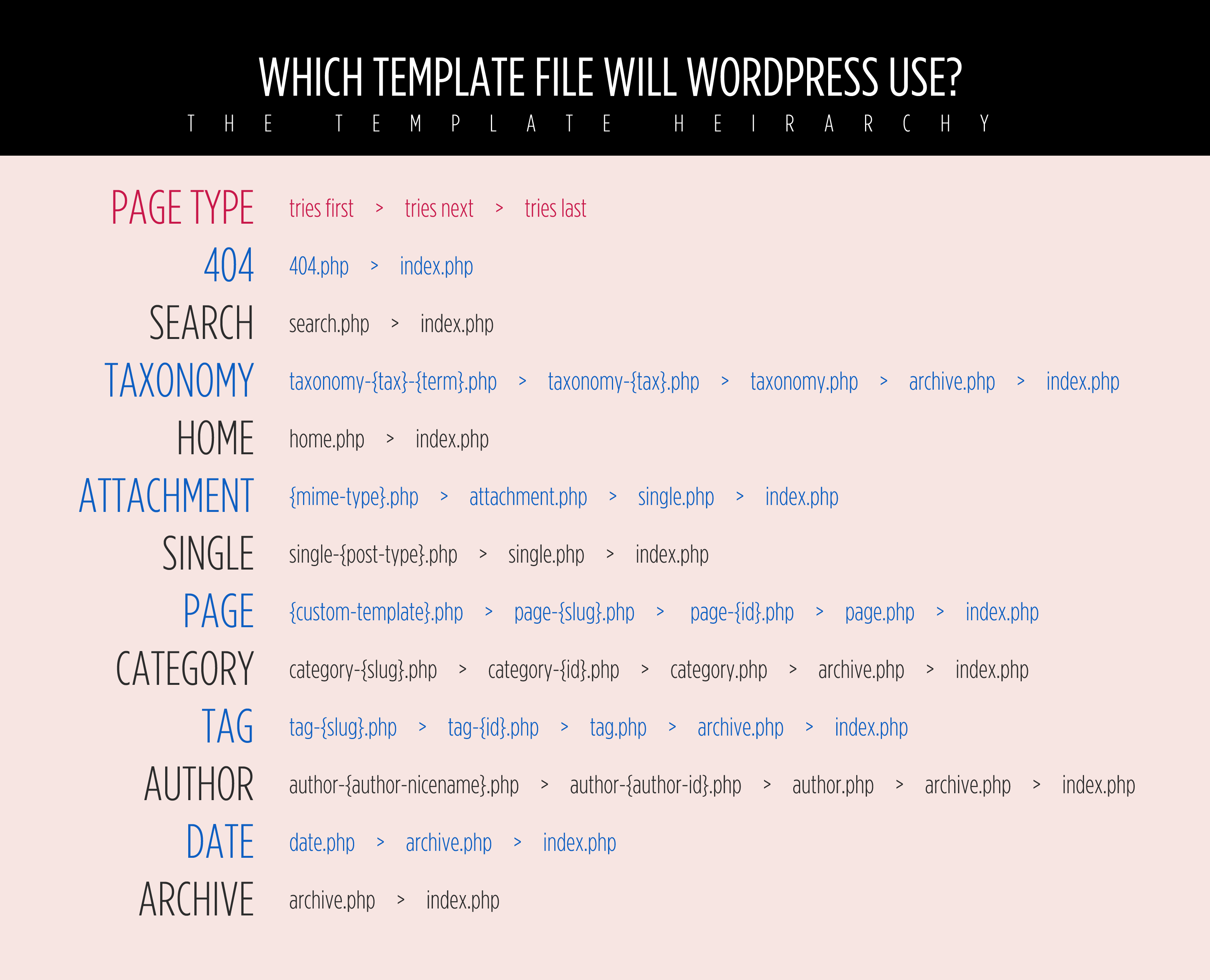 Wordpress 3 Template Hierarchy Digging Into Wordpress